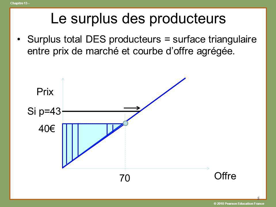 Le surplus des producteurs