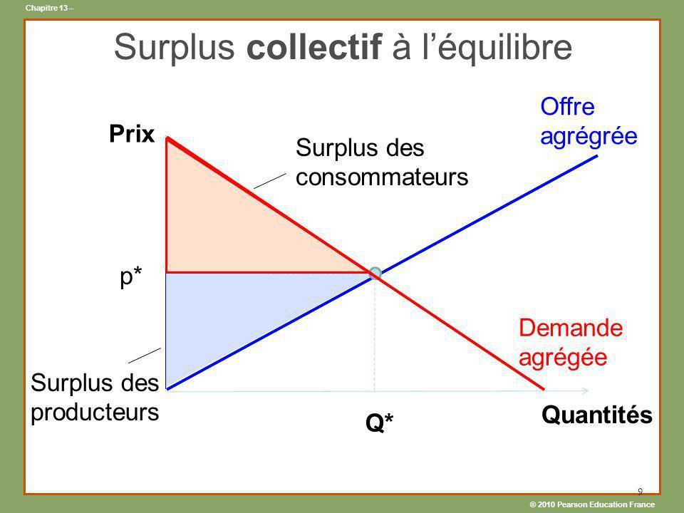 Surplus collectif à l'équilibre