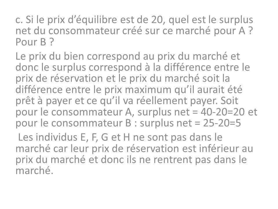 28/10/13 c. Si le prix d'équilibre est de 20, quel est le surplus net du consommateur créé sur ce marché pour A Pour B