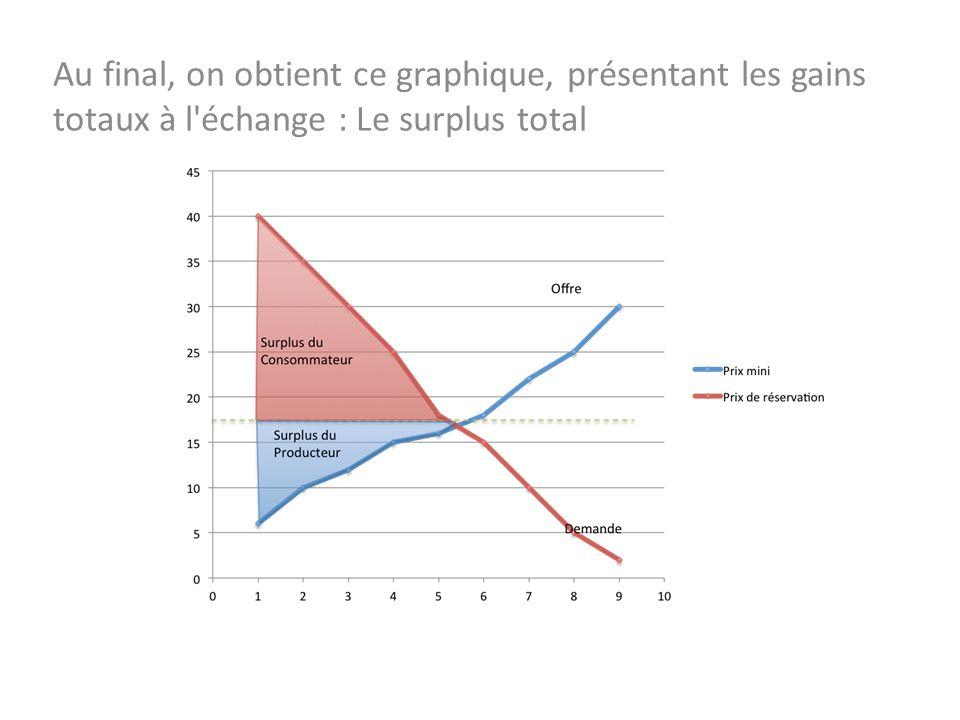 28/10/13 Au final, on obtient ce graphique, présentant les gains totaux à l échange : Le surplus total.