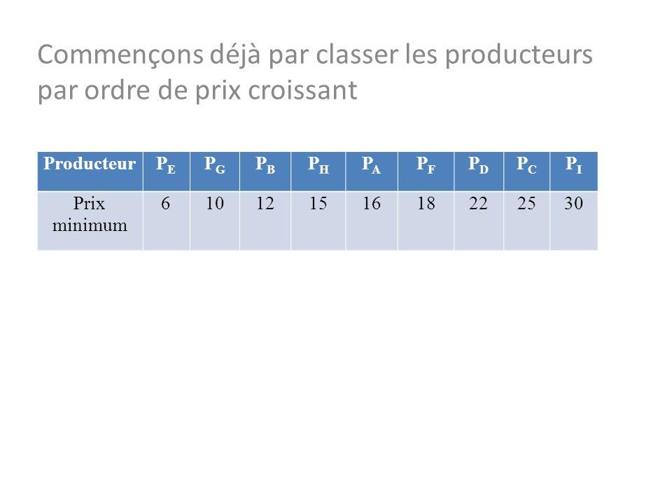 28/10/13 Commençons déjà par classer les producteurs par ordre de prix croissant. Producteur. PE.