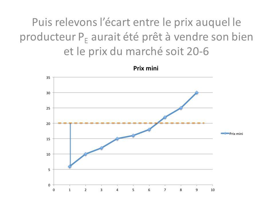 28/10/13 Puis relevons l'écart entre le prix auquel le producteur PE aurait été prêt à vendre son bien et le prix du marché soit 20-6.