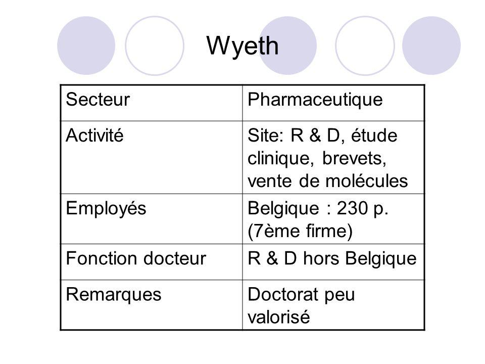 Wyeth Secteur Pharmaceutique Activité