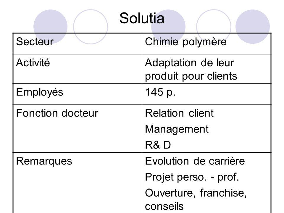Solutia Secteur Chimie polymère Activité
