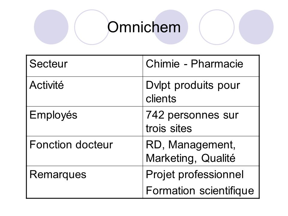 Omnichem Secteur Chimie - Pharmacie Activité