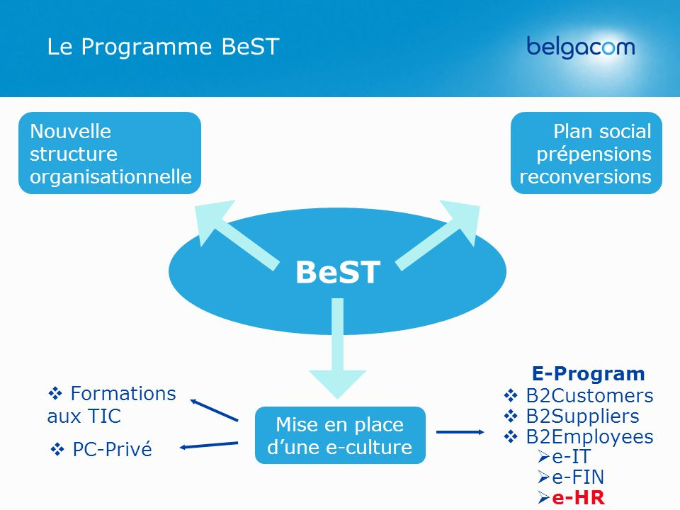 BeST Le Programme BeST Nouvelle structure organisationnelle