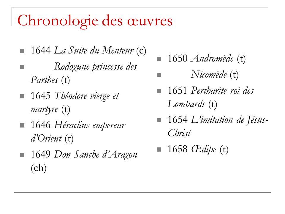 Chronologie des œuvres