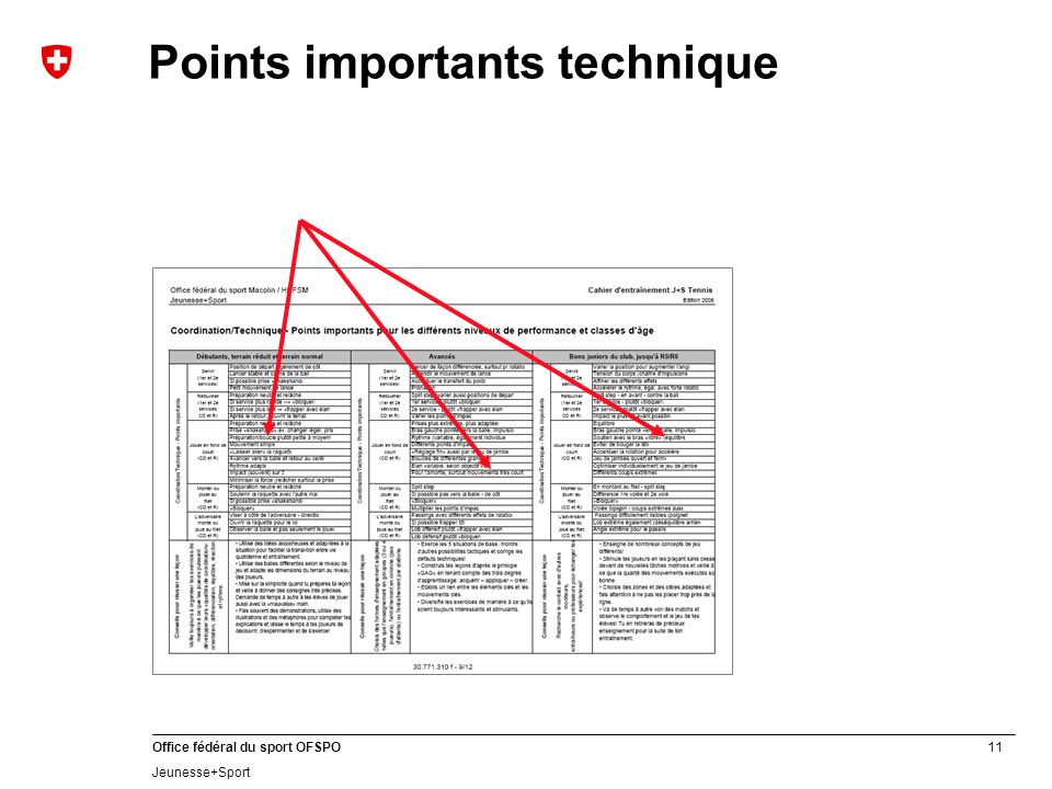 Points importants technique
