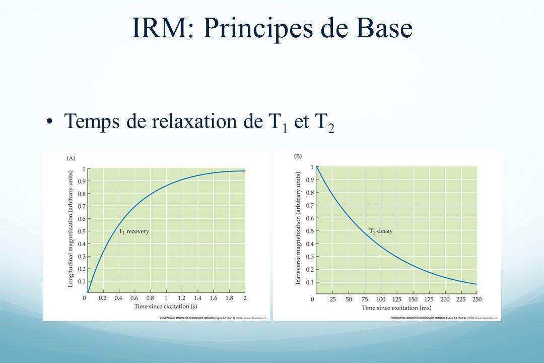 IRM: Principes de Base Temps de relaxation de T1 et T2