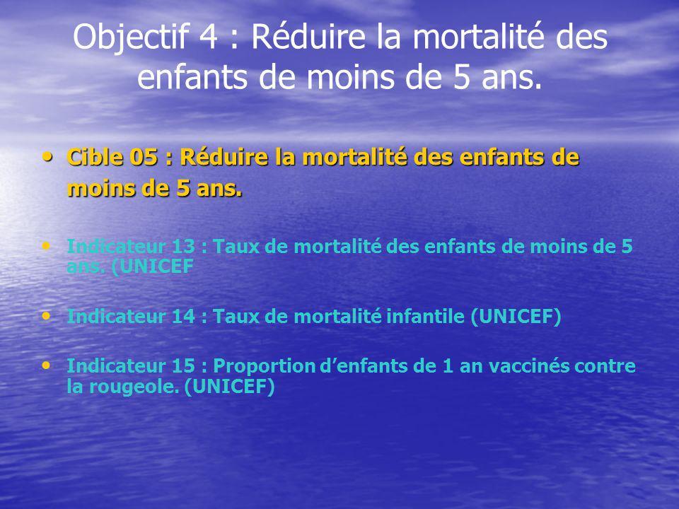 Objectif 4 : Réduire la mortalité des enfants de moins de 5 ans.