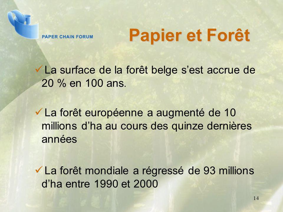 Papier et Forêt La surface de la forêt belge s'est accrue de 20 % en 100 ans.