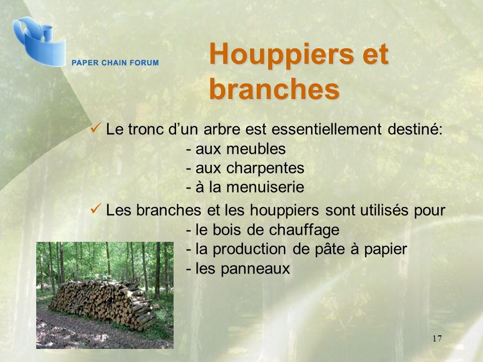 Houppiers et branches. Le tronc d'un arbre est essentiellement destiné: - aux meubles - aux charpentes - à la menuiserie.