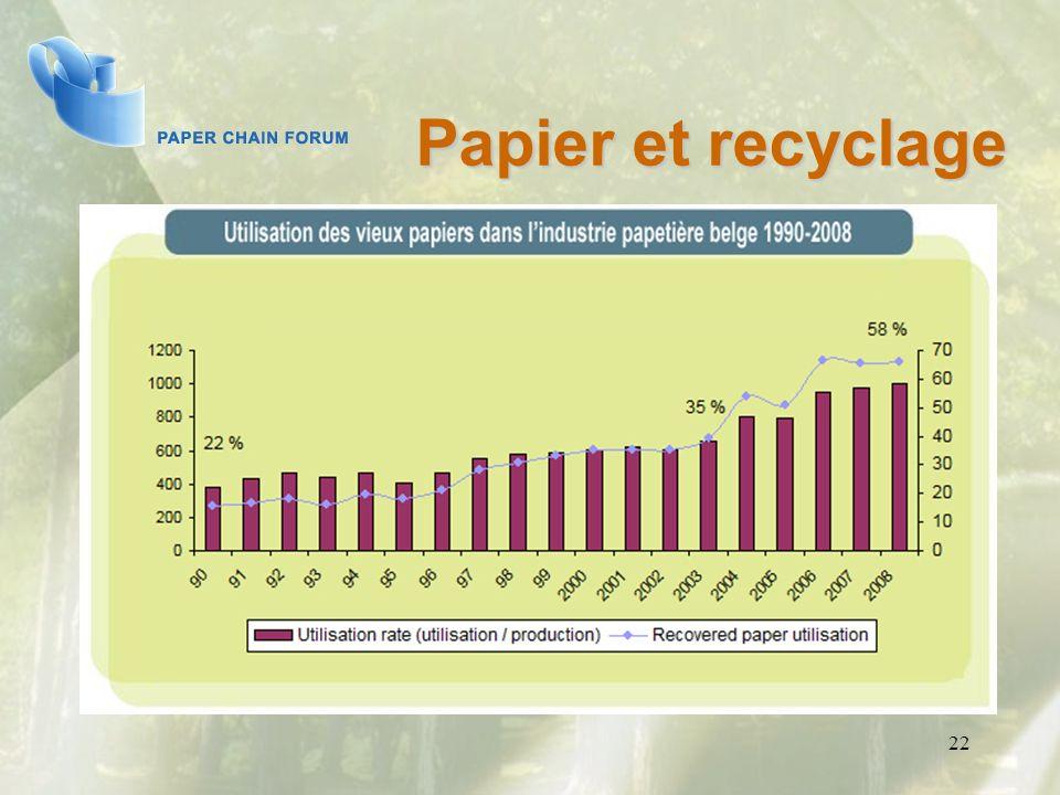 Papier et recyclage