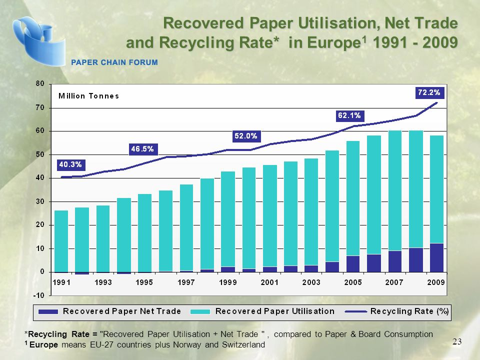 Recovered Paper Utilisation, Net Trade and Recycling Rate