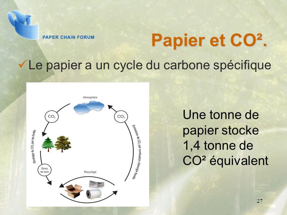 Papier et CO². Le papier a un cycle du carbone spécifique