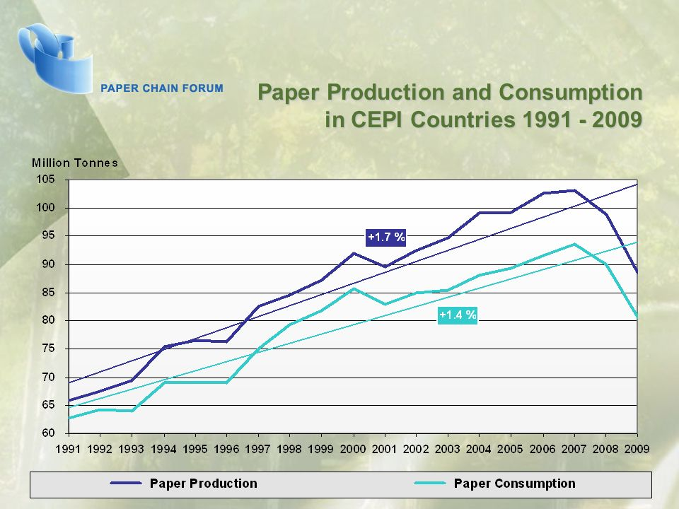 Paper Production and Consumption in CEPI Countries 1991 - 2009