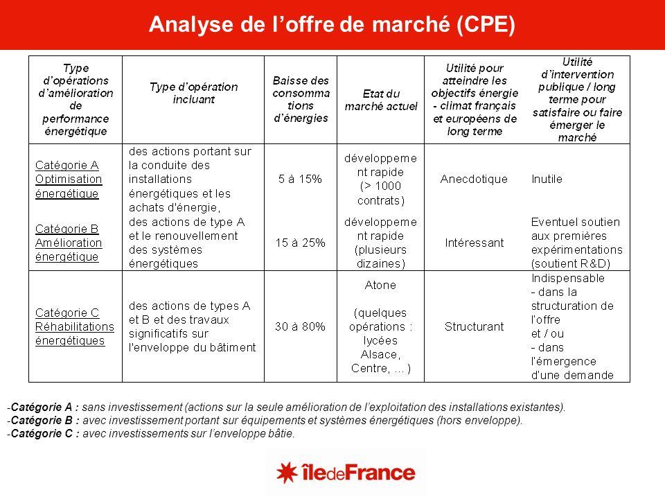Analyse de l'offre de marché (CPE)
