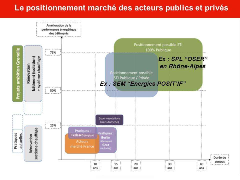 Le positionnement marché des acteurs publics et privés