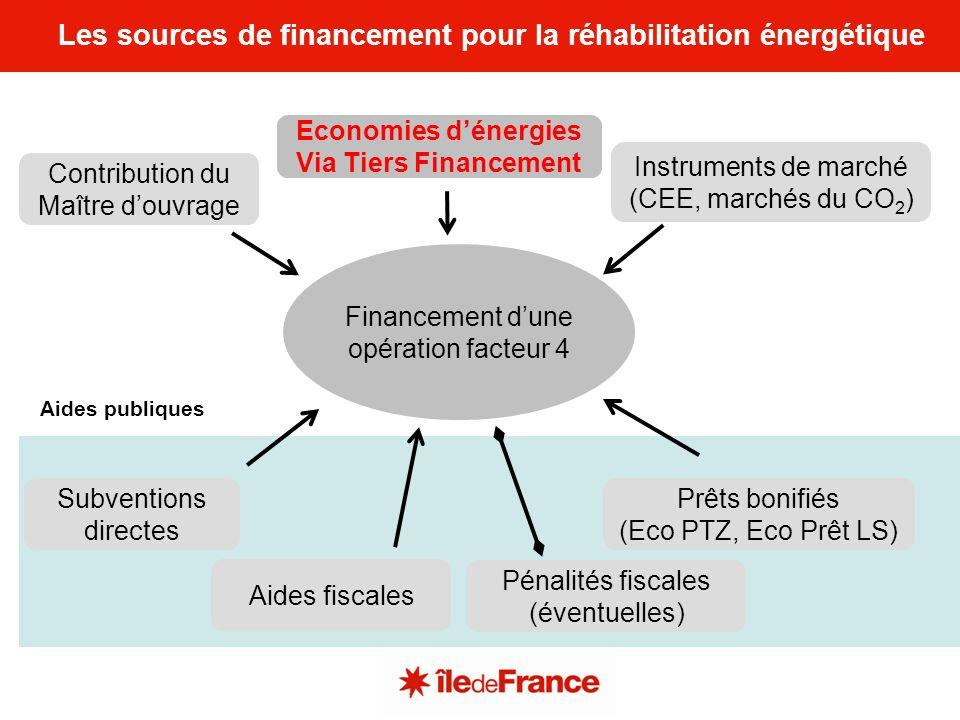 Les sources de financement pour la réhabilitation énergétique