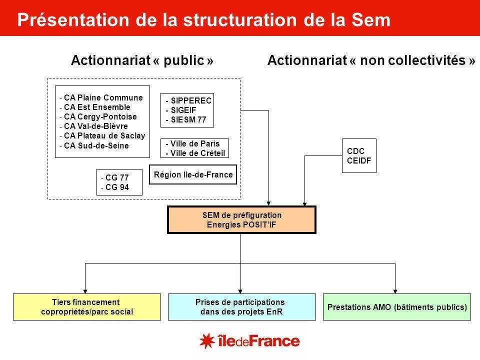 Présentation de la structuration de la Sem