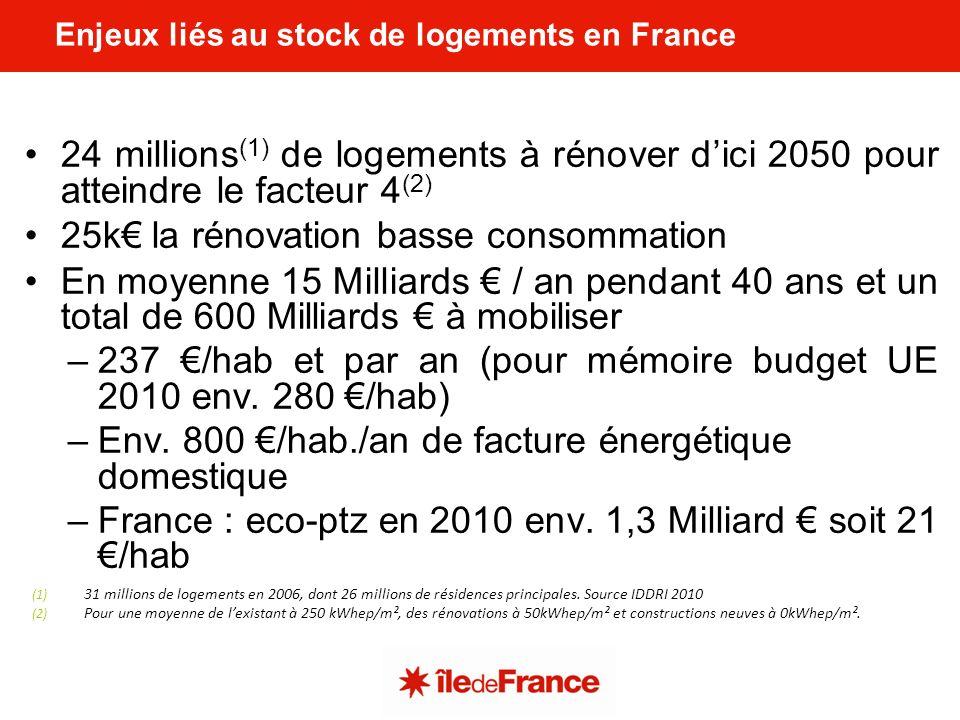 Enjeux liés au stock de logements en France