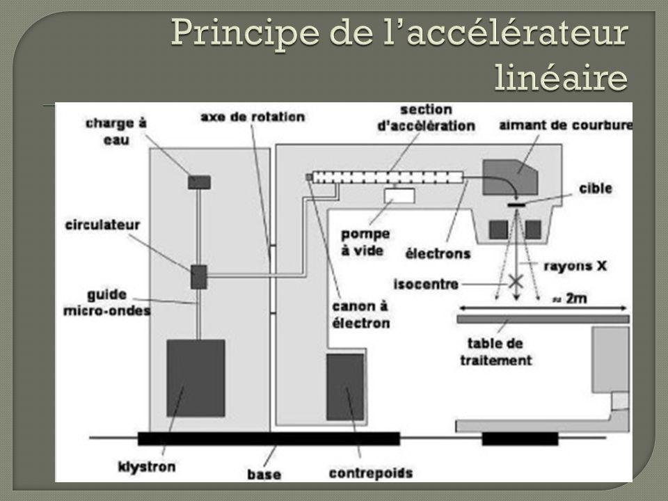 Principe de l'accélérateur linéaire