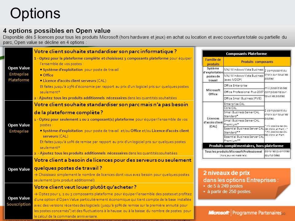 Options 4 options possibles en Open value