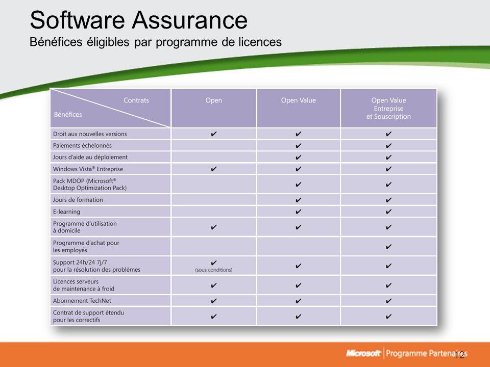 Software Assurance Bénéfices éligibles par programme de licences
