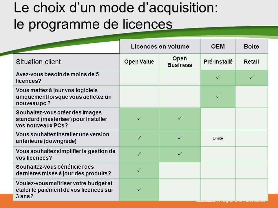 Le choix d'un mode d'acquisition: le programme de licences