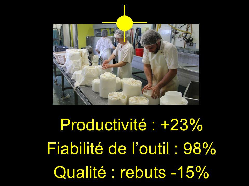 Productivité : +23% Fiabilité de l'outil : 98% Qualité : rebuts -15%