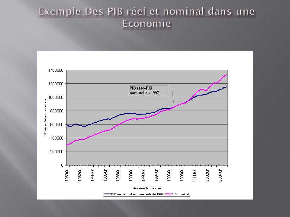 Exemple Des PIB réel et nominal dans une Economie