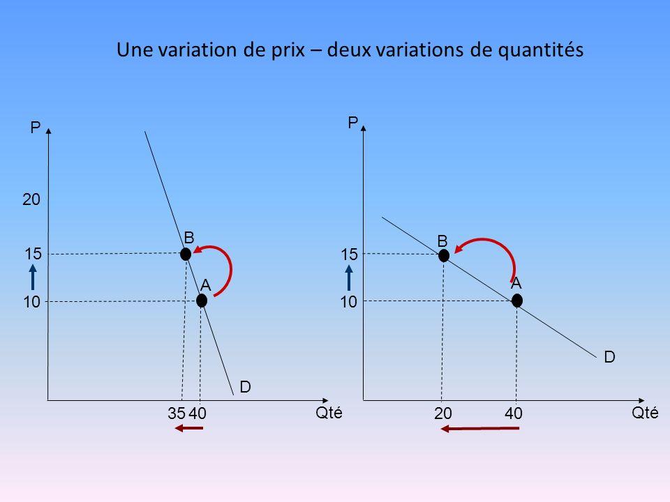 Une variation de prix – deux variations de quantités