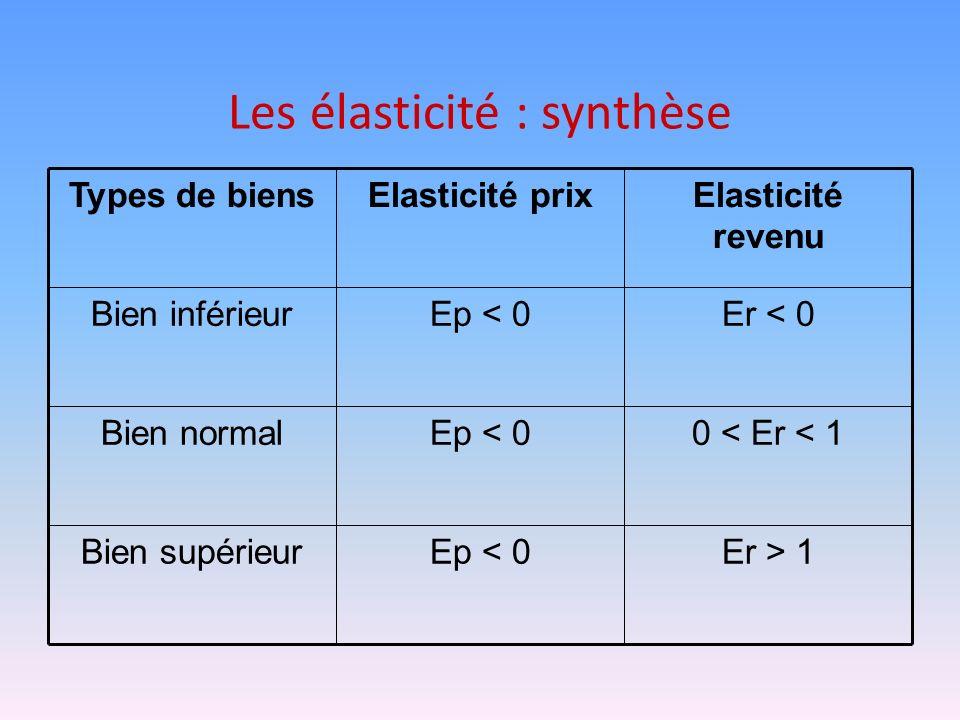 Les élasticité : synthèse