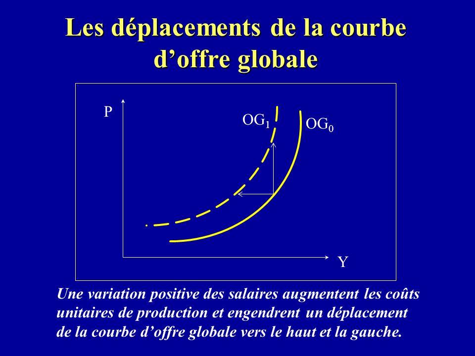 Les déplacements de la courbe d'offre globale