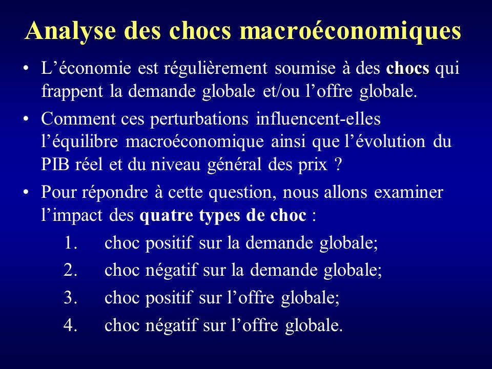 Analyse des chocs macroéconomiques