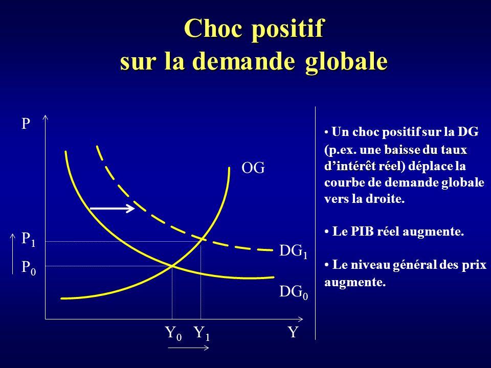 Choc positif sur la demande globale