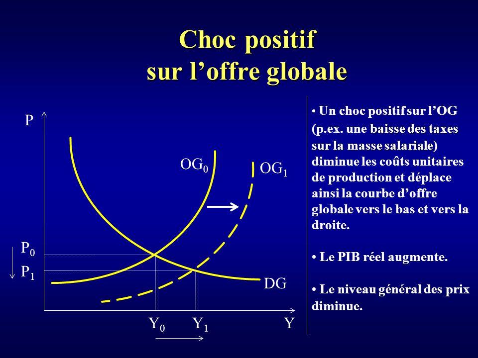 Choc positif sur l'offre globale