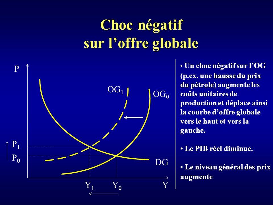 Choc négatif sur l'offre globale