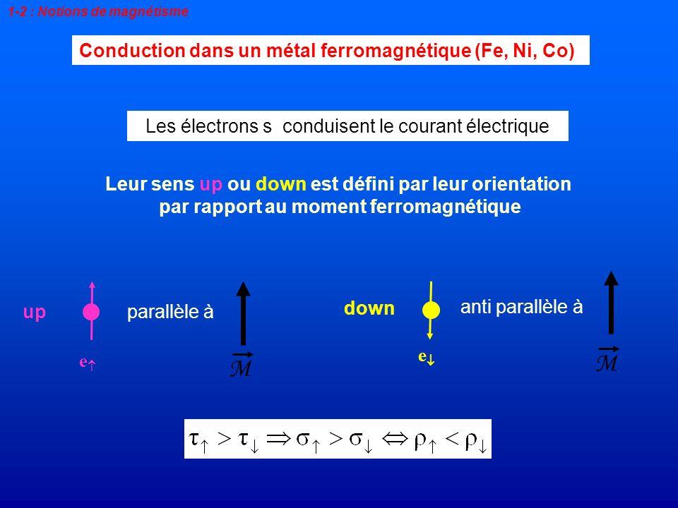 M M Conduction dans un métal ferromagnétique (Fe, Ni, Co)