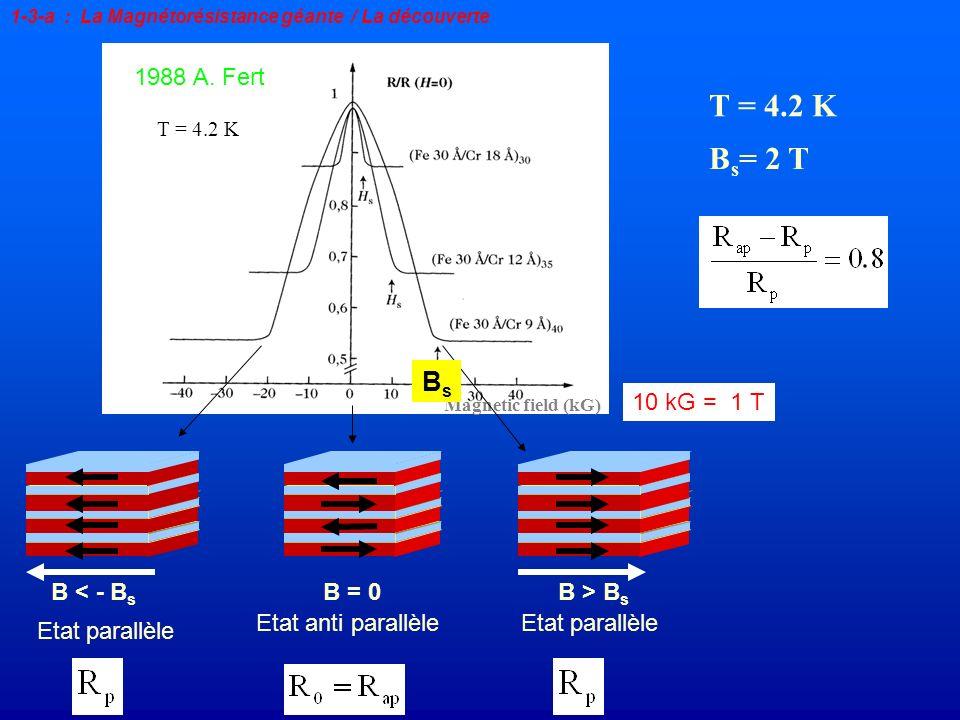 T = 4.2 K Bs= 2 T Bs 1988 A. Fert 10 kG = 1 T B < - Bs B = 0
