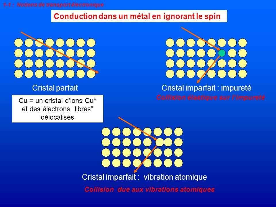 Conduction dans un métal en ignorant le spin