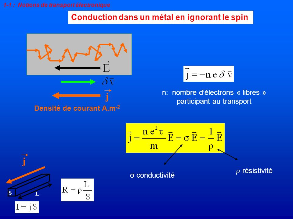 j j Conduction dans un métal en ignorant le spin
