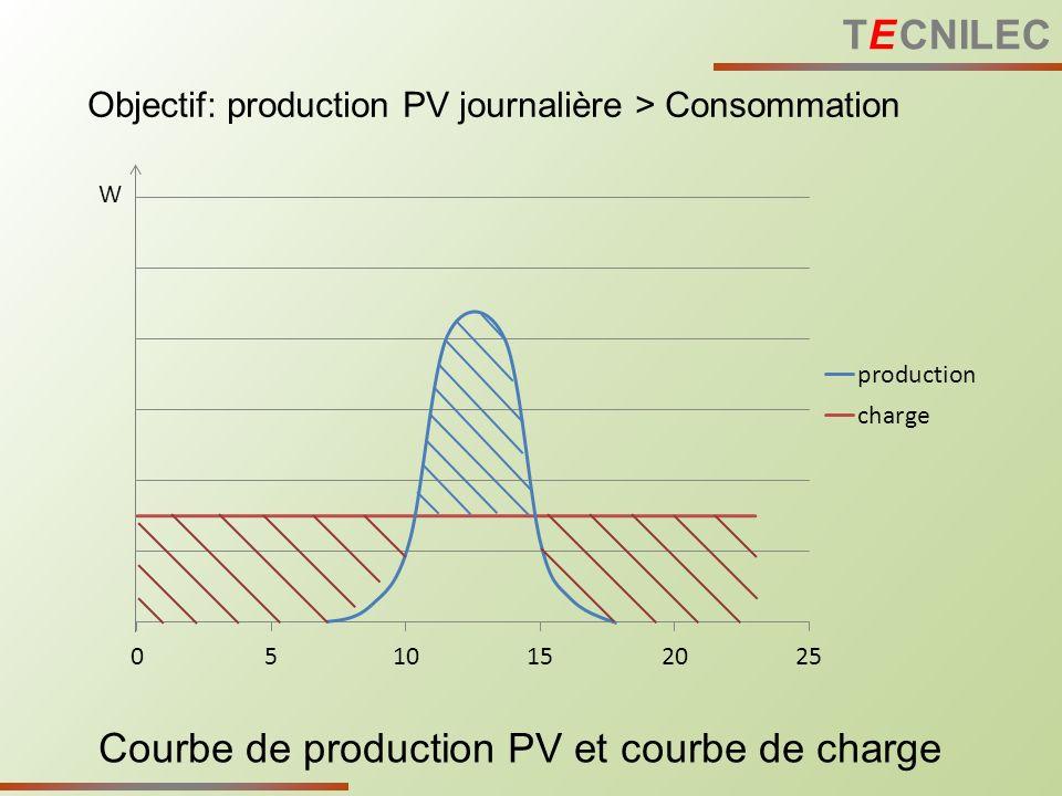 Courbe de production PV et courbe de charge