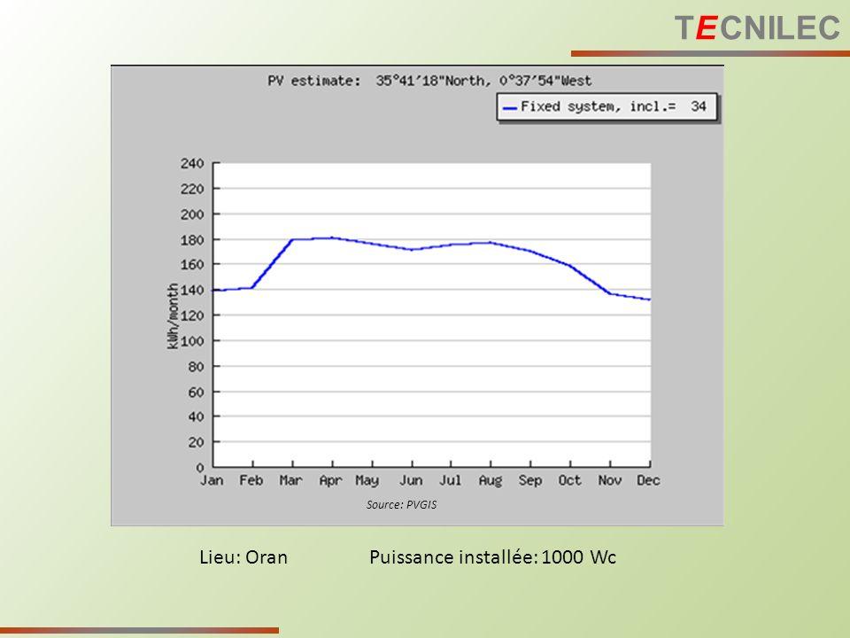 TE CNILEC Source: PVGIS Lieu: Oran Puissance installée: 1000 Wc