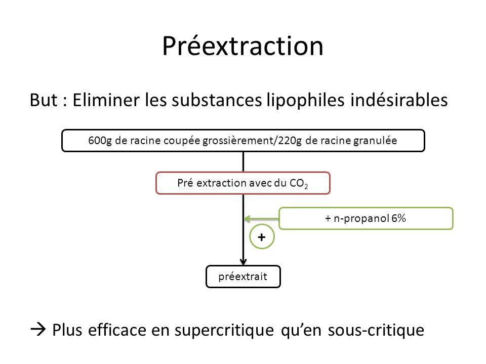 Préextraction But : Eliminer les substances lipophiles indésirables