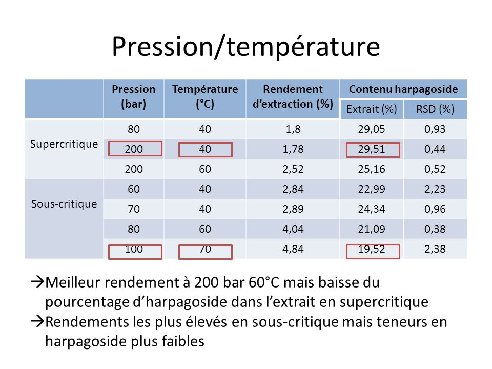 Pression/température