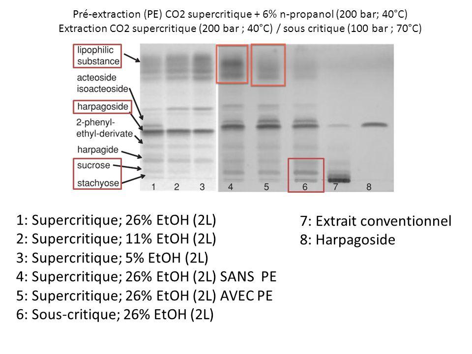 Pré-extraction (PE) CO2 supercritique + 6% n-propanol (200 bar; 40°C)