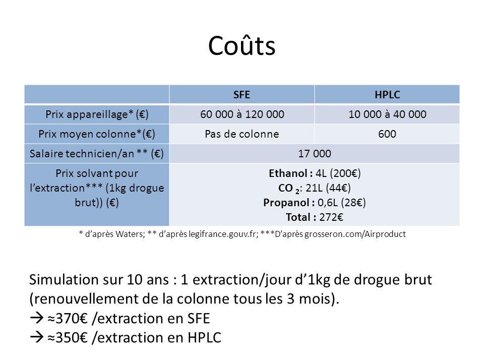 Coûts SFE. HPLC. Prix appareillage* (€) 60 000 à 120 000. 10 000 à 40 000. Prix moyen colonne*(€)