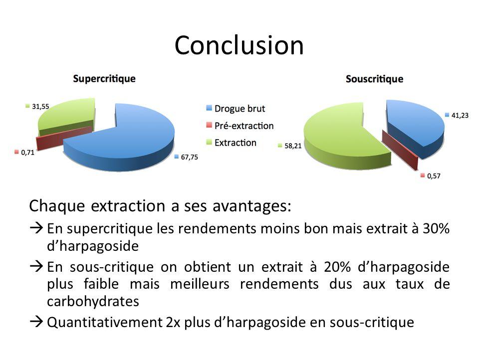 Conclusion Chaque extraction a ses avantages: