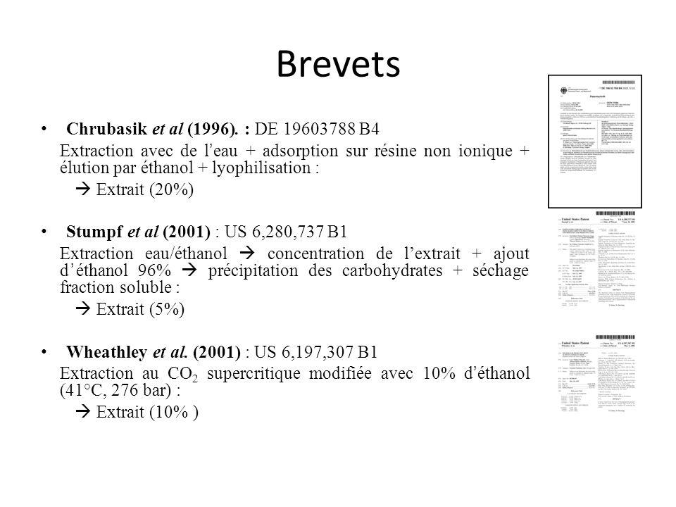 Brevets Chrubasik et al (1996). : DE 19603788 B4